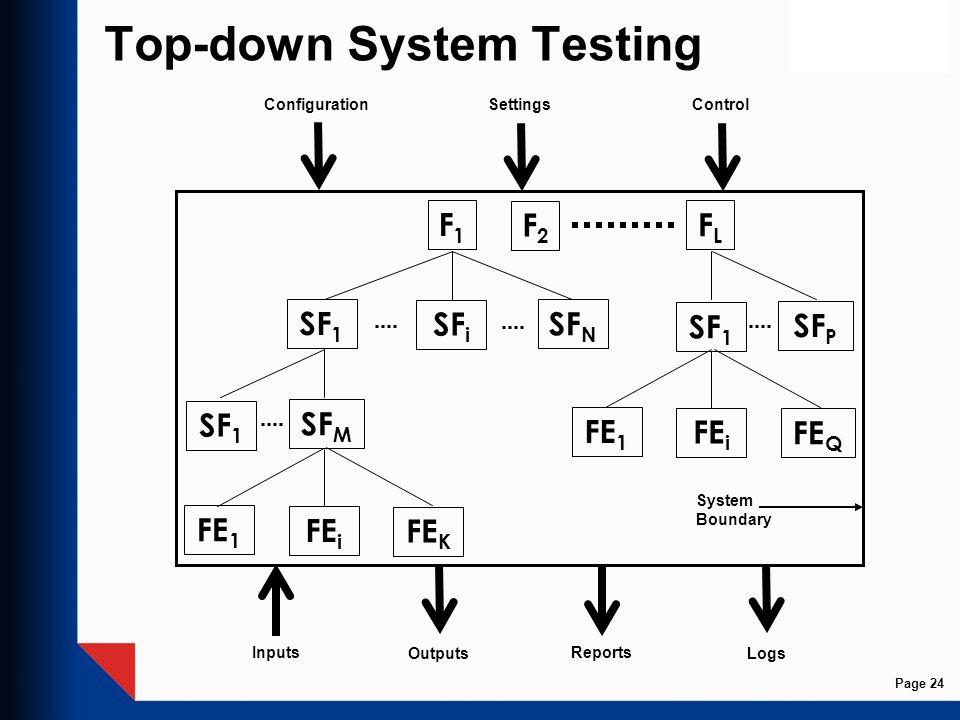 Top-down System Testing F1F1 SF 1 SF i SF N SF 1 SF M FE i FE 1 FE K F2F2 FLFL SF 1 SF P FE i FE 1 FE Q Inputs Outputs Configuration SettingsControl R