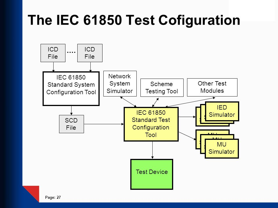 Page: 27 The IEC 61850 Test Cofiguration Scheme Testing Tool IED Simulator Test Device IEC 61850 Standard System Configuration Tool SCD File IEC 61850