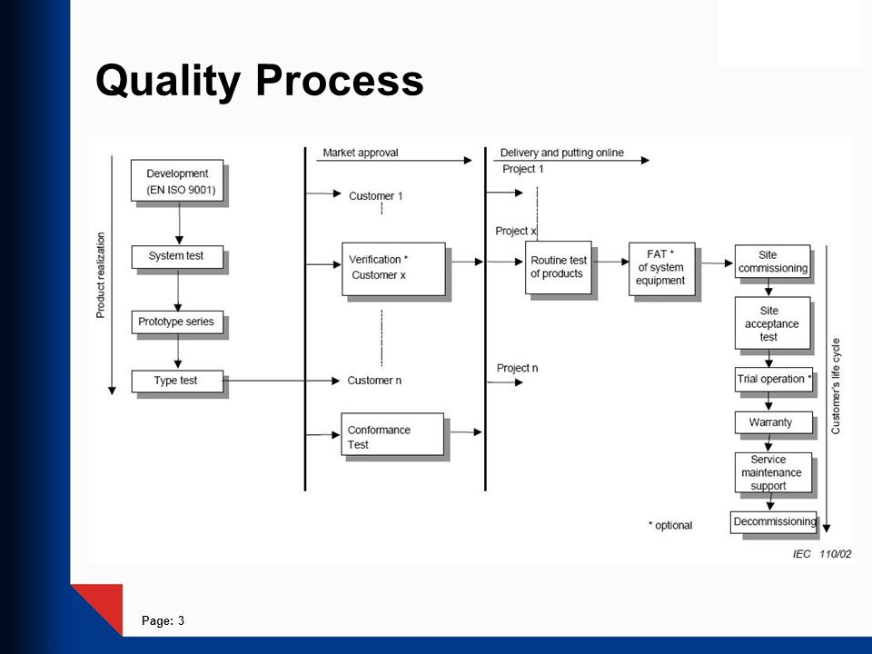 Page: 3 Quality Process