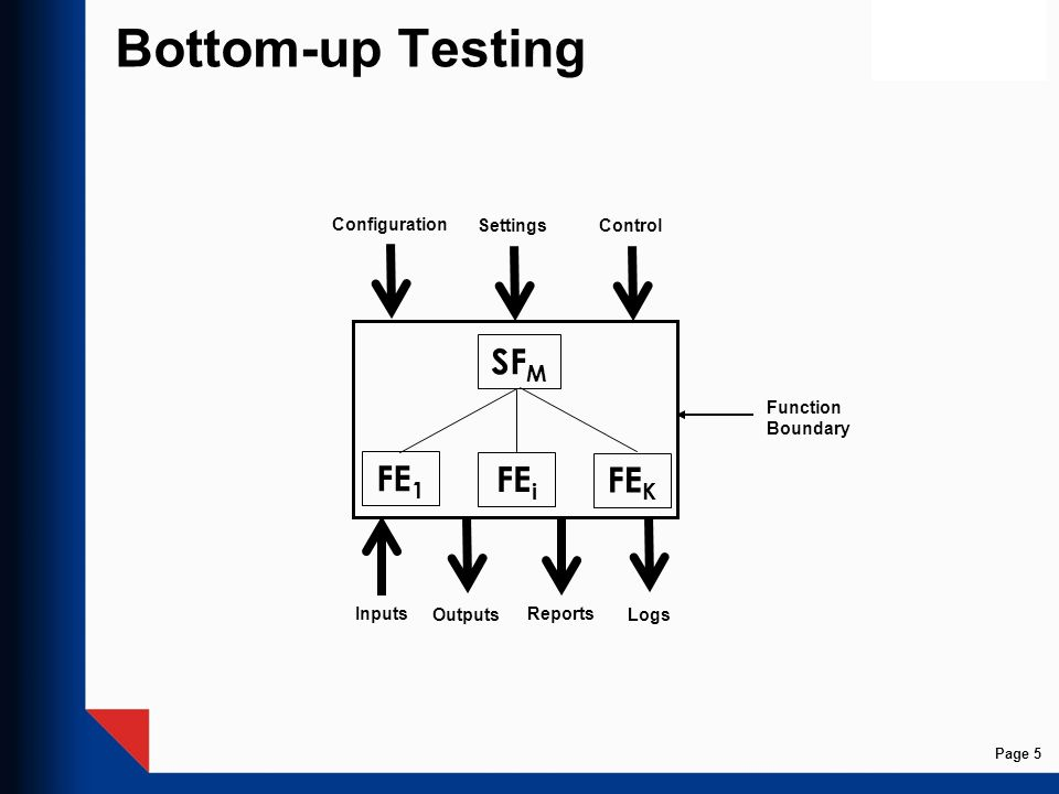 Bottom-up Testing SF M FE i FE 1 FE K Inputs Outputs Configuration SettingsControl Reports Logs Function Boundary Page 5
