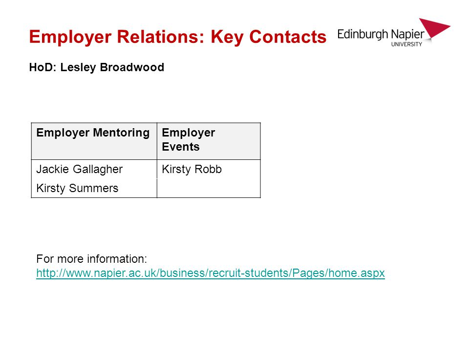 Employer Relations: Key Contacts HoD: Lesley Broadwood Employer MentoringEmployer Events Jackie GallagherKirsty Robb Kirsty Summers For more information: http://www.napier.ac.uk/business/recruit-students/Pages/home.aspx