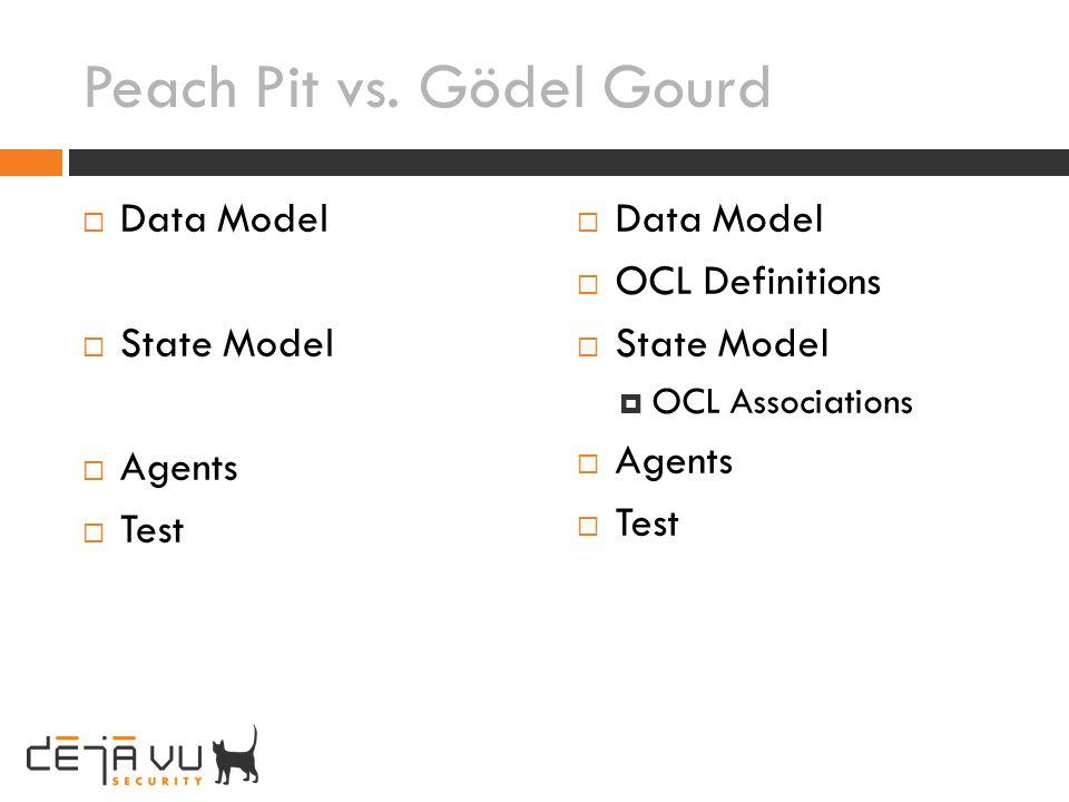 Peach Pit vs. Gödel Gourd Data Model State Model Agents Test Data Model OCL Definitions State Model OCL Associations Agents Test