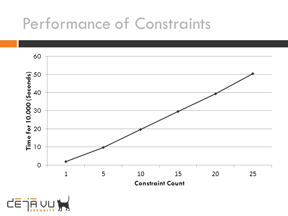 Performance of Constraints
