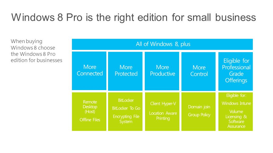 When buying Windows 8 choose the Windows 8 Pro edition for businesses Windows 8 Pro is the right edition for small business