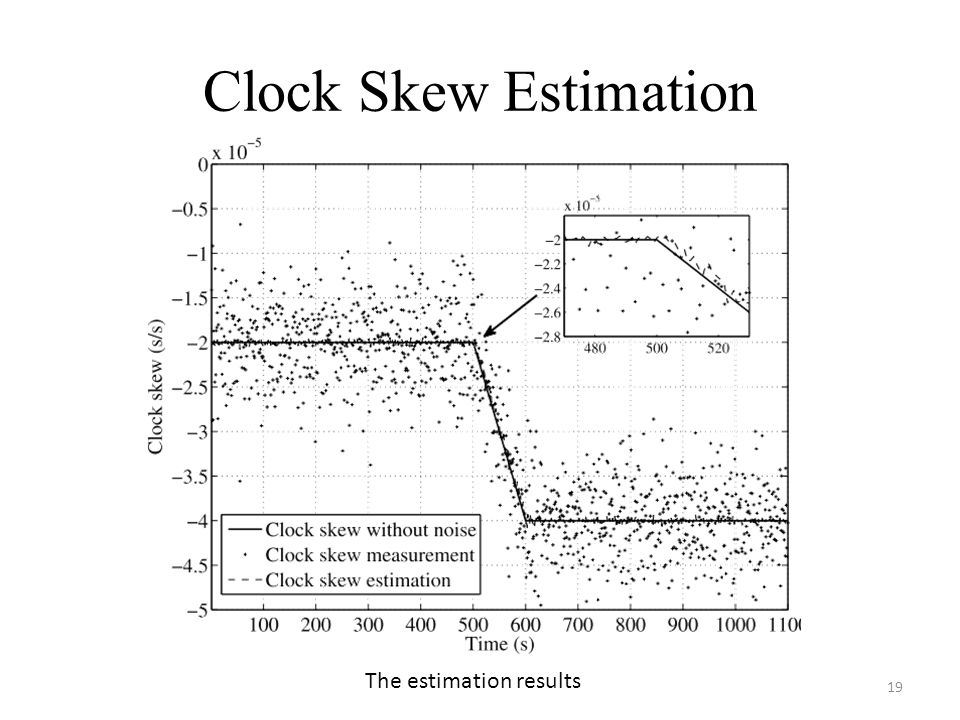 Clock Skew Estimation 19 The estimation results