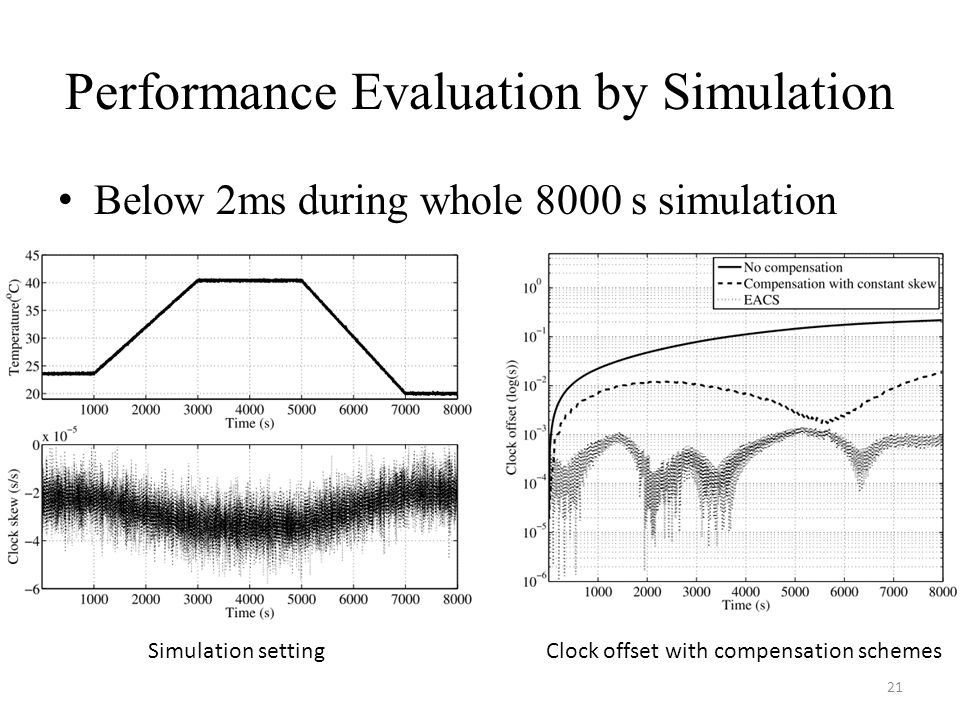 Performance Evaluation by Simulation Below 2ms during whole 8000 s simulation 21 Simulation settingClock offset with compensation schemes