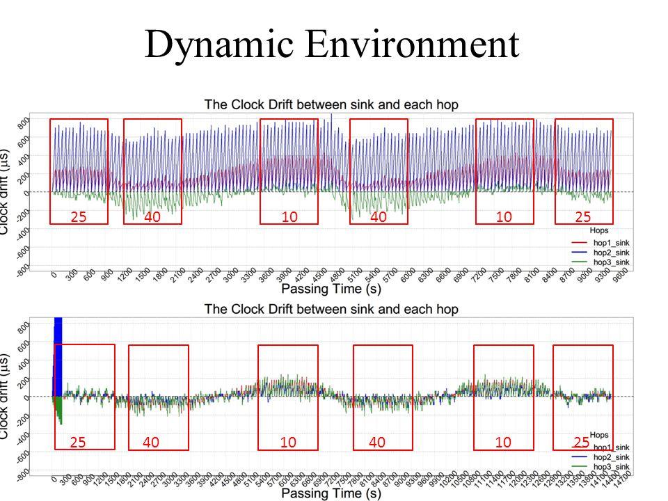 Dynamic Environment 254010401025 4010401025 7
