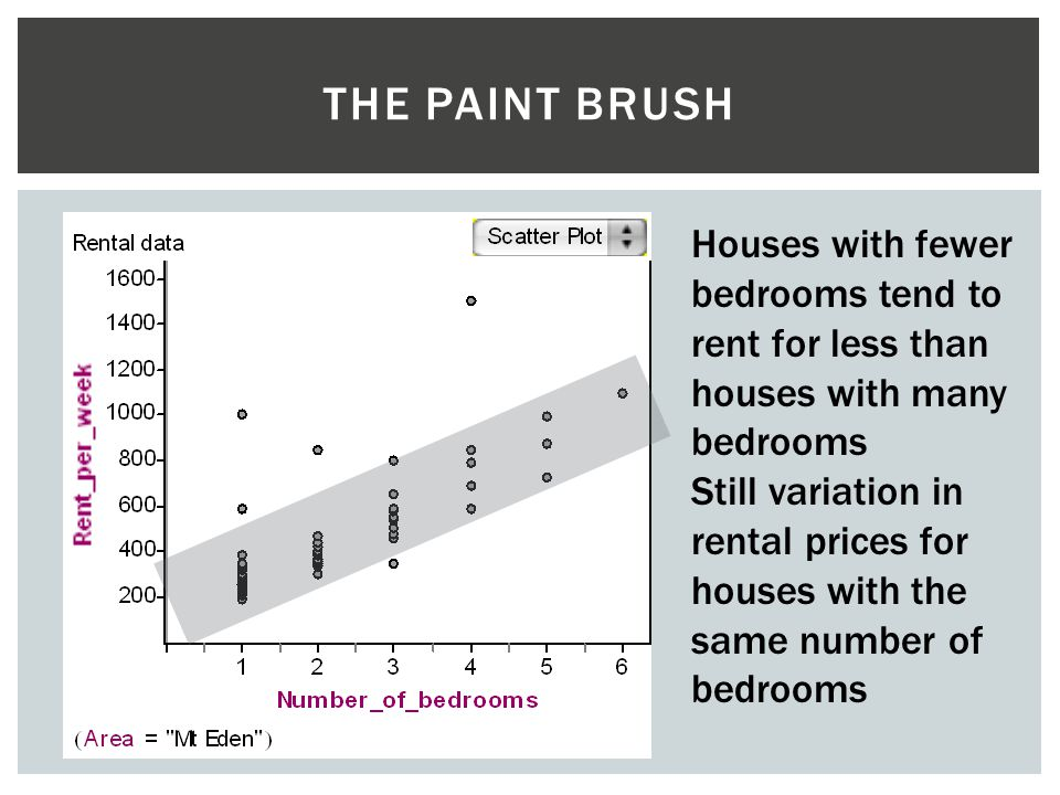 THE PAINT BRUSH Houses with fewer bedrooms tend to rent for less than houses with many bedrooms Still variation in rental prices for houses with the s