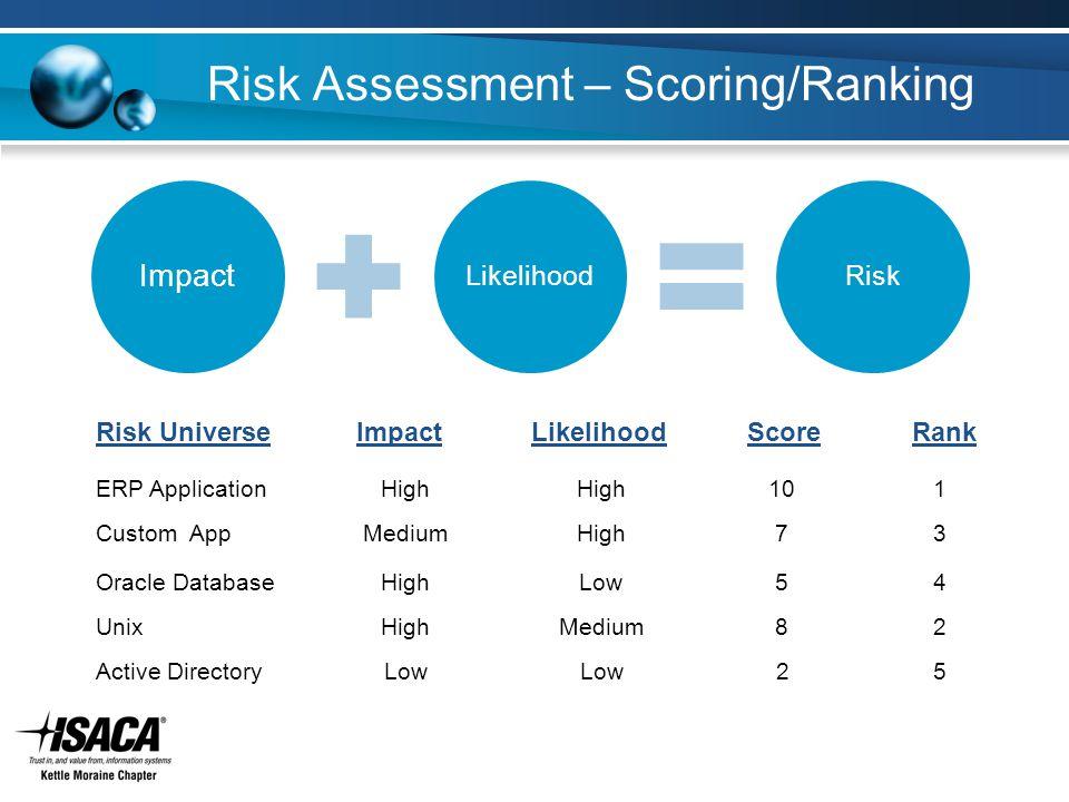 Risk Assessment – Scoring/Ranking LikelihoodImpactRisk UniverseScoreRank ERP Application Custom App Oracle Database Unix Active Directory High Medium Low 10 Medium 7 8 5 2 1 2 3 4 5 Impact LikelihoodRisk
