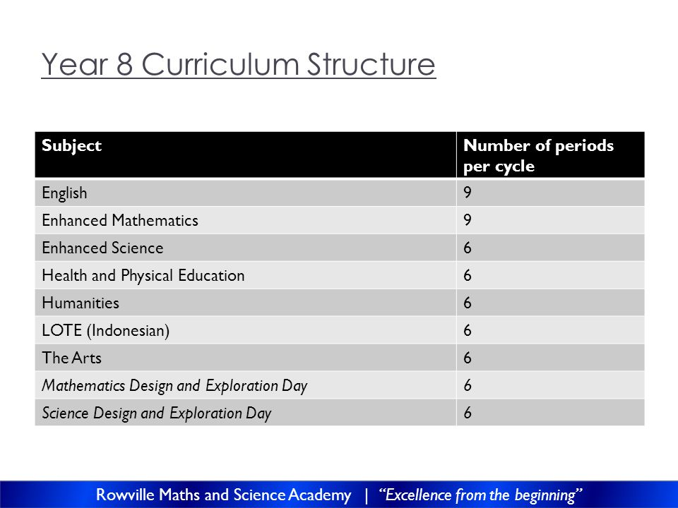 Year 9 Curriculum Structure SubjectNumber of periods per cycle English9 Enhanced Mathematics8 Enhanced Science6 Health and Physical Education4 Humanities6 LOTE (Indonesian)6 Mathematics Design and Exploration Day6 Science Design and Exploration Day6 Elective (Student Selected)9 Rowville Maths and Science Academy | Excellence from the beginning