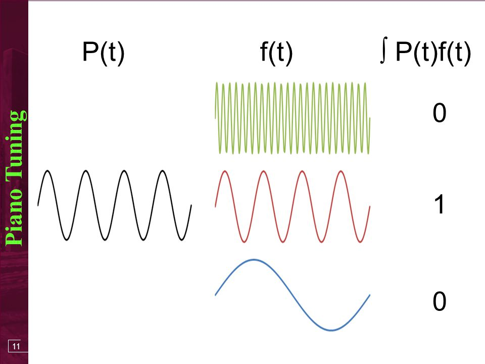 10 Piano Tuning P(x) f(x) P(x)f(x) 0 2 3 1 0 1 2 3 4 5 sum components