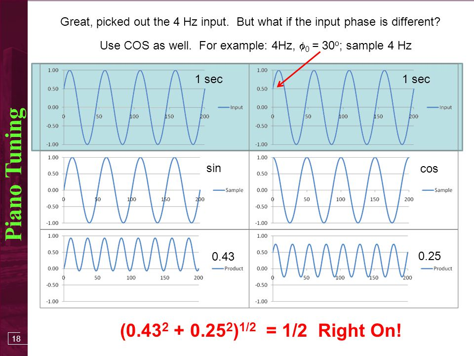 17 Piano Tuning Input 4Hz pure sine wave Look for 5Hz component 1 sec Multiply Average AVG = 0