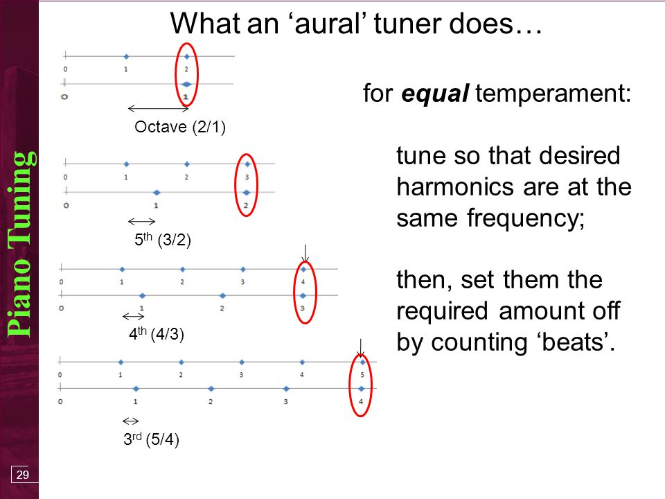 28 Piano Tuning Typically set A4 to 440 Hz