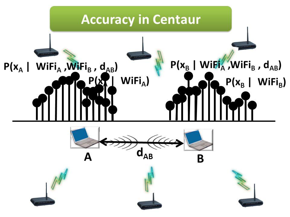 Accuracy in Centaur A B P(x A | WiFi A ) P(x B | WiFi B ) d AB P(x A | WiFi A,WiFi B, d AB ) P(x B | WiFi A,WiFi B, d AB )