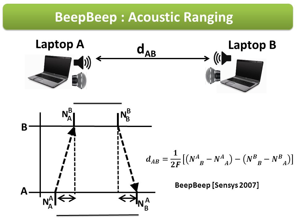 BeepBeep : Acoustic Ranging Laptop A Laptop B d AB A N A A B N B A N A B N B B BeepBeep [Sensys 2007]