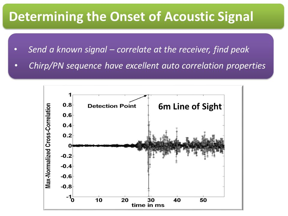 Determining the Onset of Acoustic Signal Send a known signal – correlate at the receiver, find peak Chirp/PN sequence have excellent auto correlation
