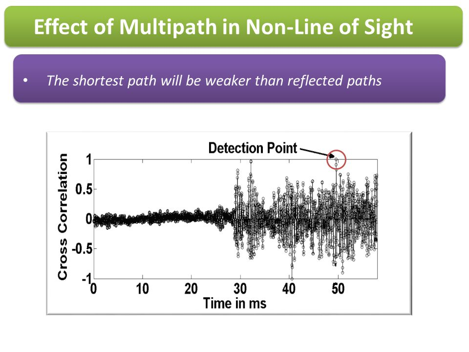 Effect of Multipath in Non-Line of Sight The shortest path will be weaker than reflected paths