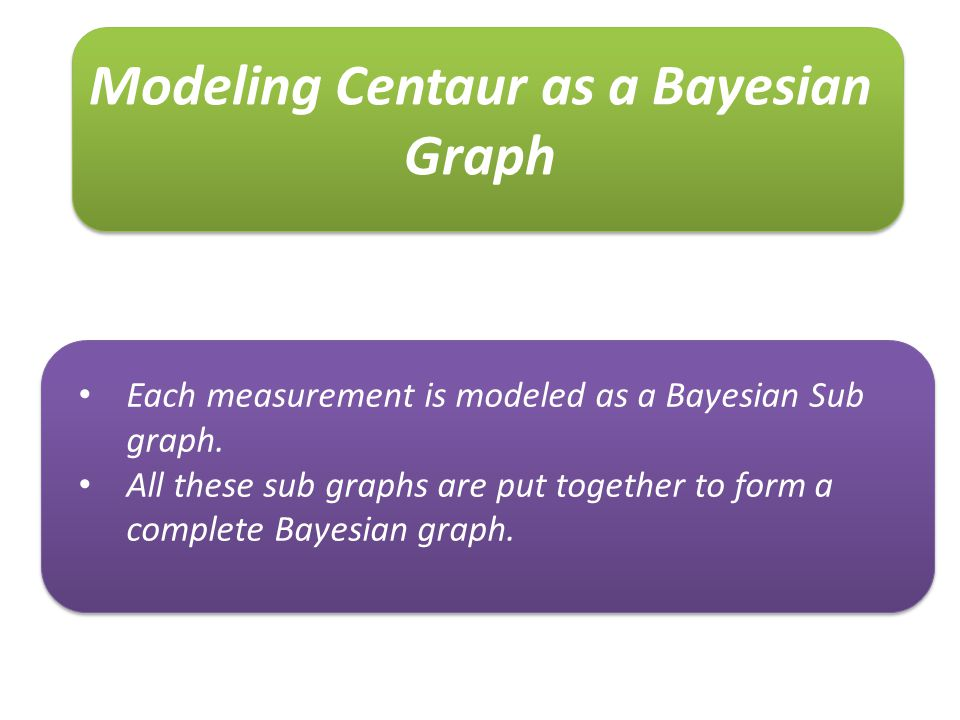 Modeling Centaur as a Bayesian Graph Each measurement is modeled as a Bayesian Sub graph. All these sub graphs are put together to form a complete Bay
