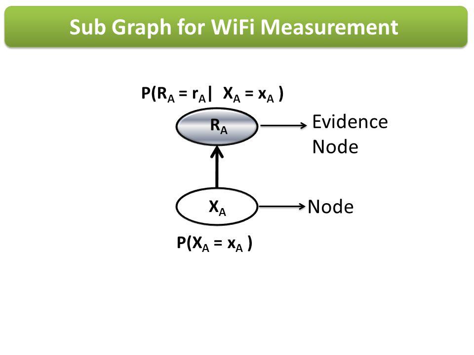 RARA XAXA P(R A = r A | X A = x A ) P(X A = x A ) Sub Graph for WiFi Measurement Node Evidence Node