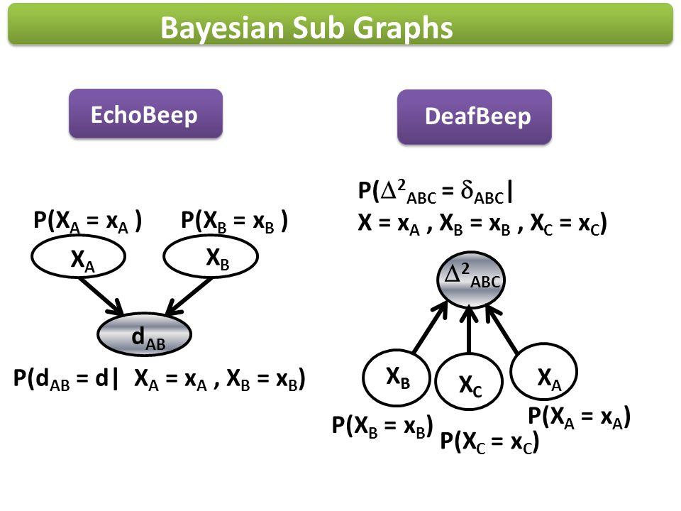 Bayesian Sub Graphs 2 ABC XCXC P( 2 ABC = ABC | X = x A, X B = x B, X C = x C ) XAXA P(X A = x A ) P(X C = x C ) P(X B = x B ) XBXB d AB XBXB P(d AB =