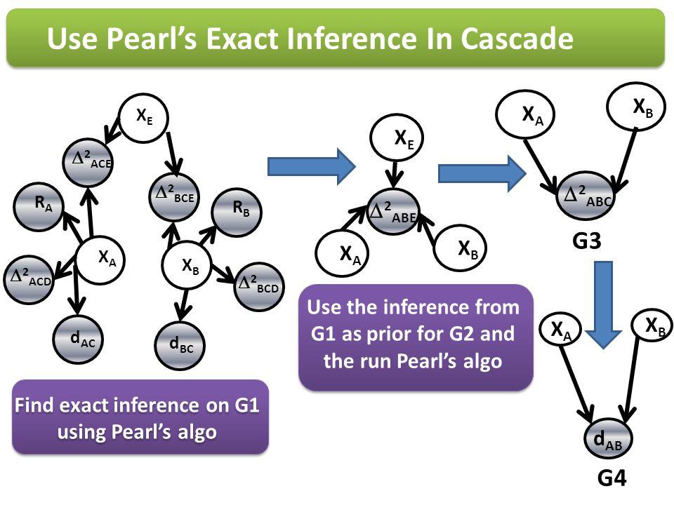 Use Pearls Exact Inference In Cascade XAXA XBXB d AC d BC XEXE 2 ACE 2 BCE 2 ACD 2 BCD RBRB RARA Find exact inference on G1 using Pearls algo XAXA XBX