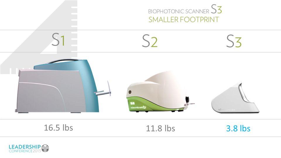 16.5 lbs 11.8 lbs 3.8 lbs