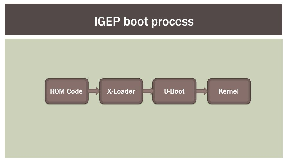 IGEP boot process ROM Code U-Boot X-Loader Kernel
