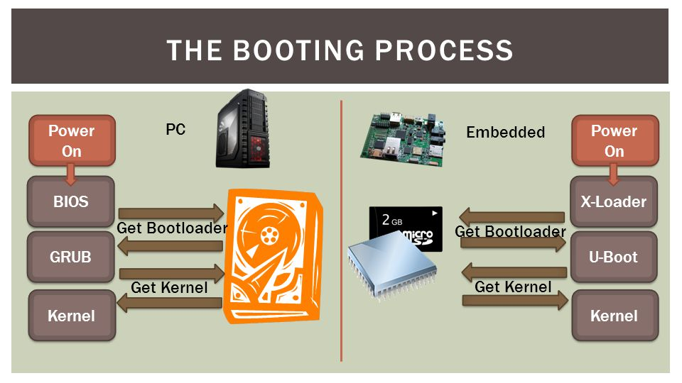 THE BOOTING PROCESS Power On BIOS GRUB Kernel Get Bootloader Get Kernel Power On X-Loader U-Boot Kernel Get Bootloader Get Kernel PC Embedded