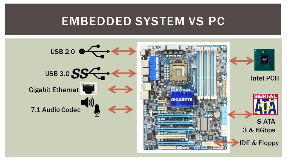 USB 2.0 7.1 Audio Codec USB 3.0 Gigabit Ethernet S-ATA 3 & 6Gbps IDE & Floppy Intel PCH