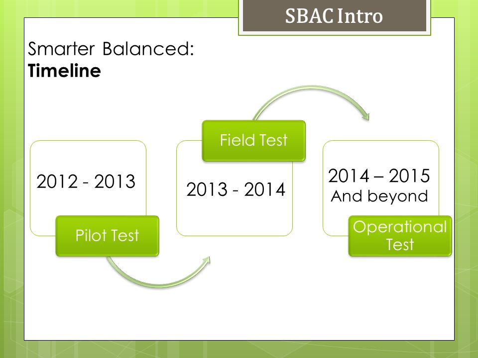 Smarter Balanced: Timeline SBAC Intro Pilot TestField Test Operational Test 2012 - 2013 2013 - 2014 2014 – 2015 And beyond