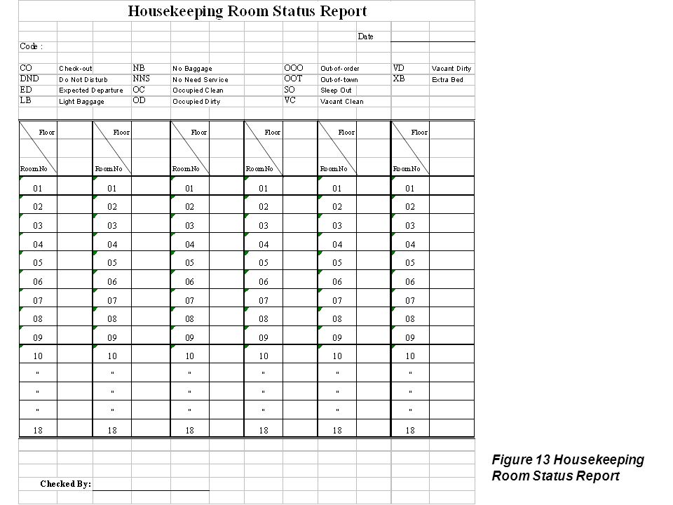 Figure 13 Housekeeping Room Status Report