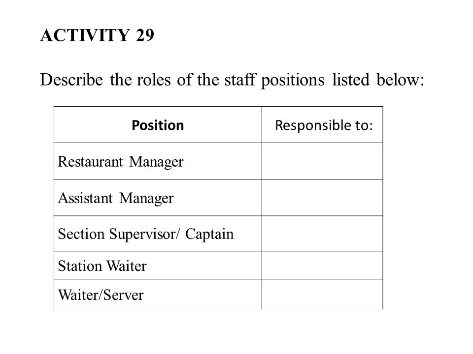PositionResponsible to: Restaurant Manager Assistant Manager Section Supervisor/ Captain Station Waiter Waiter/Server ACTIVITY 29 Describe the roles of the staff positions listed below:
