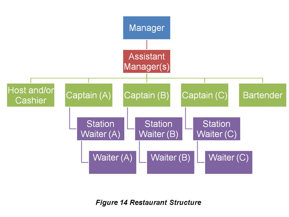 Figure 14 Restaurant Structure