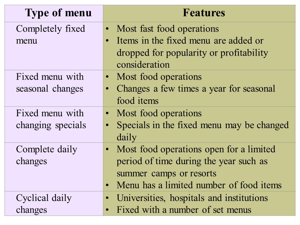 Type of menuFeatures Completely fixed menu Most fast food operations Items in the fixed menu are added or dropped for popularity or profitability consideration Fixed menu with seasonal changes Most food operations Changes a few times a year for seasonal food items Fixed menu with changing specials Most food operations Specials in the fixed menu may be changed daily Complete daily changes Most food operations open for a limited period of time during the year such as summer camps or resorts Menu has a limited number of food items Cyclical daily changes Universities, hospitals and institutions Fixed with a number of set menus