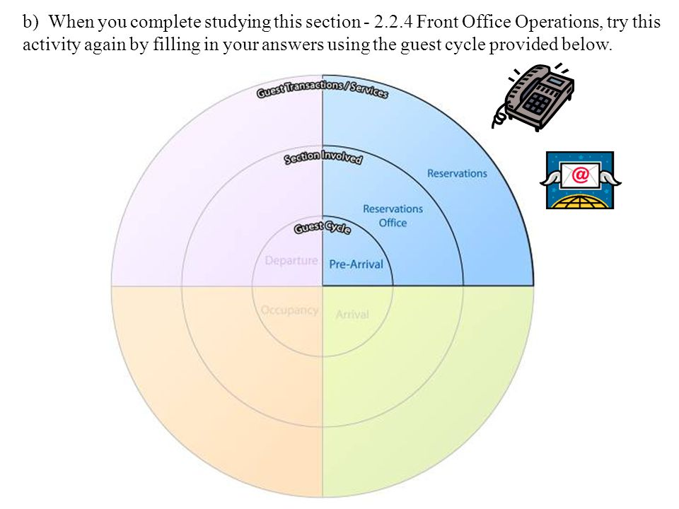 b) When you complete studying this section - 2.2.4 Front Office Operations, try this activity again by filling in your answers using the guest cycle provided below.