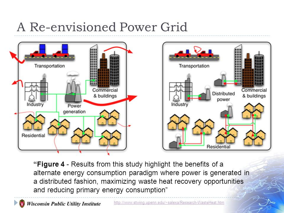 A Re-envisioned Power Grid http://www.stwing.upenn.edu/~salexa/Research-WasteHeat.htm Figure 4 - Results from this study highlight the benefits of a alternate energy consumption paradigm where power is generated in a distributed fashion, maximizing waste heat recovery opportunities and reducing primary energy consumption