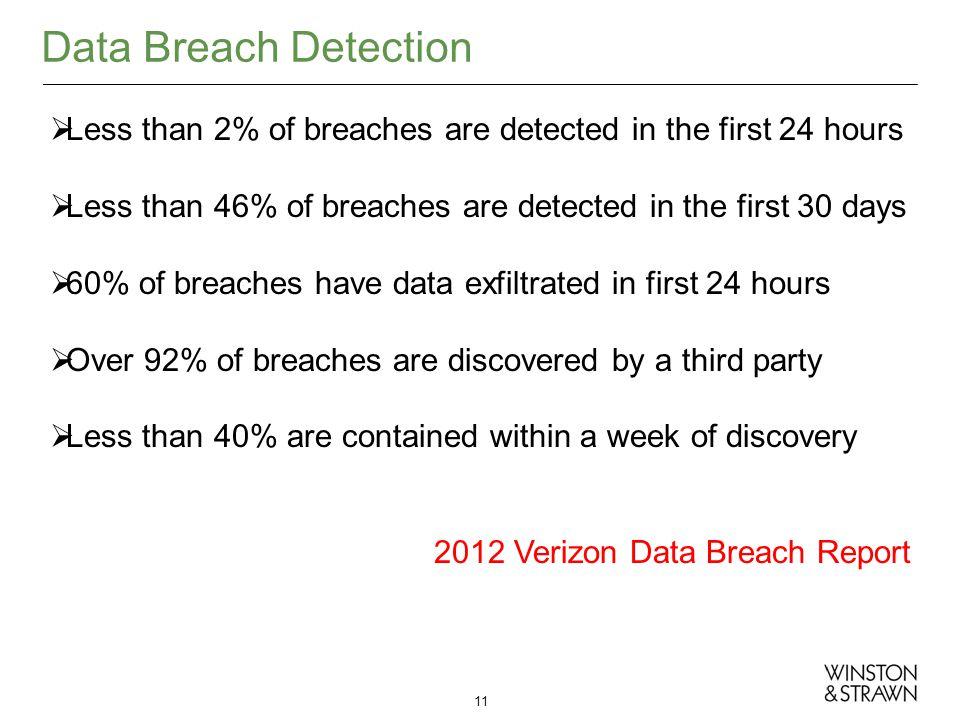 Data Breach Detection 11 Less than 2% of breaches are detected in the first 24 hours Less than 46% of breaches are detected in the first 30 days 60% o