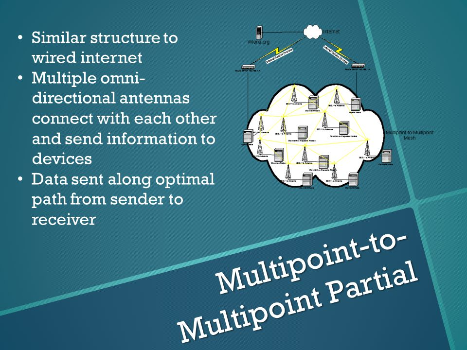 Multipoint-to- Multipoint Partial Similar structure to wired internet Multiple omni- directional antennas connect with each other and send information to devices Data sent along optimal path from sender to receiver