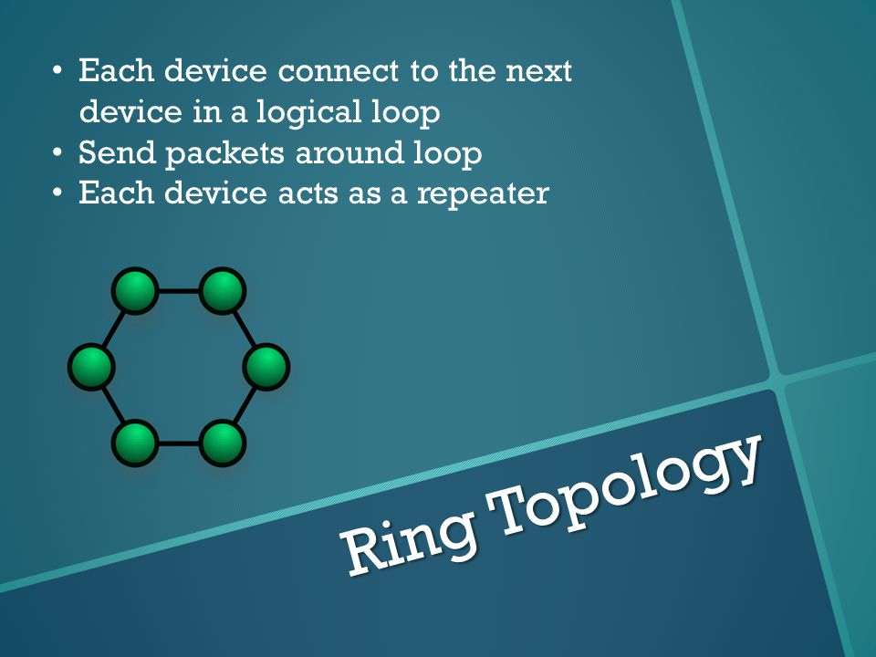 Ring Topology Each device connect to the next device in a logical loop Send packets around loop Each device acts as a repeater