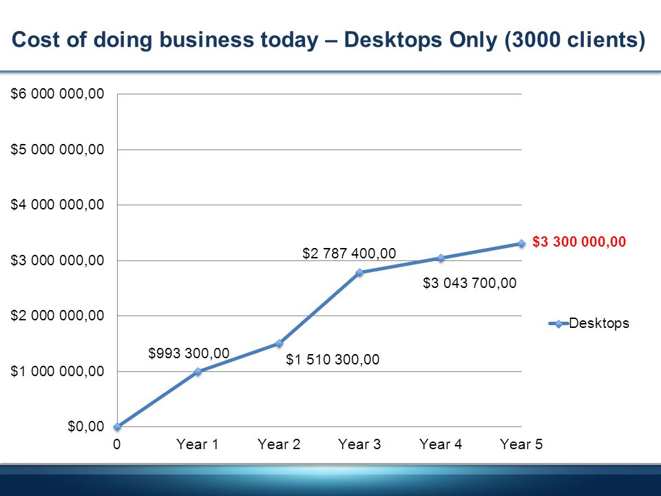 Cost of doing business today – Desktops Only (3000 clients)