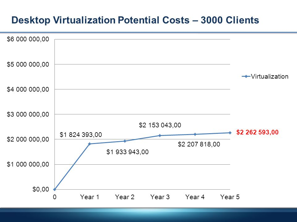 Desktop Virtualization Potential Costs – 3000 Clients