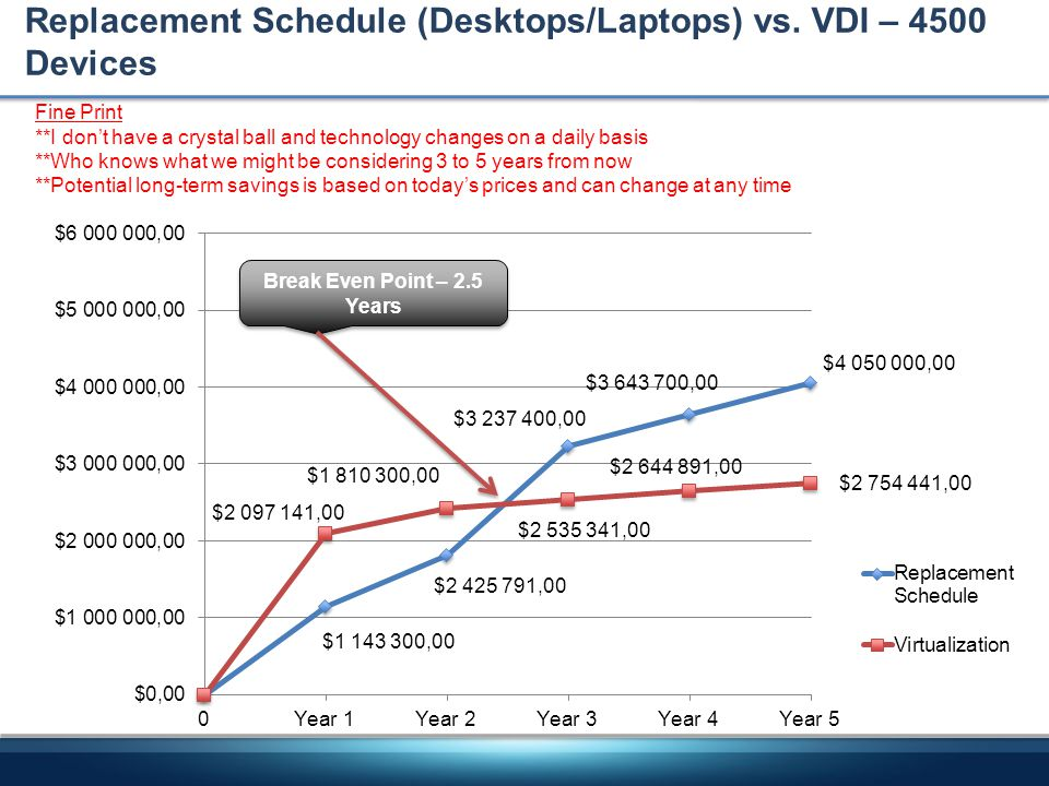 Replacement Schedule (Desktops/Laptops) vs. VDI – 4500 Devices Fine Print **I dont have a crystal ball and technology changes on a daily basis **Who k