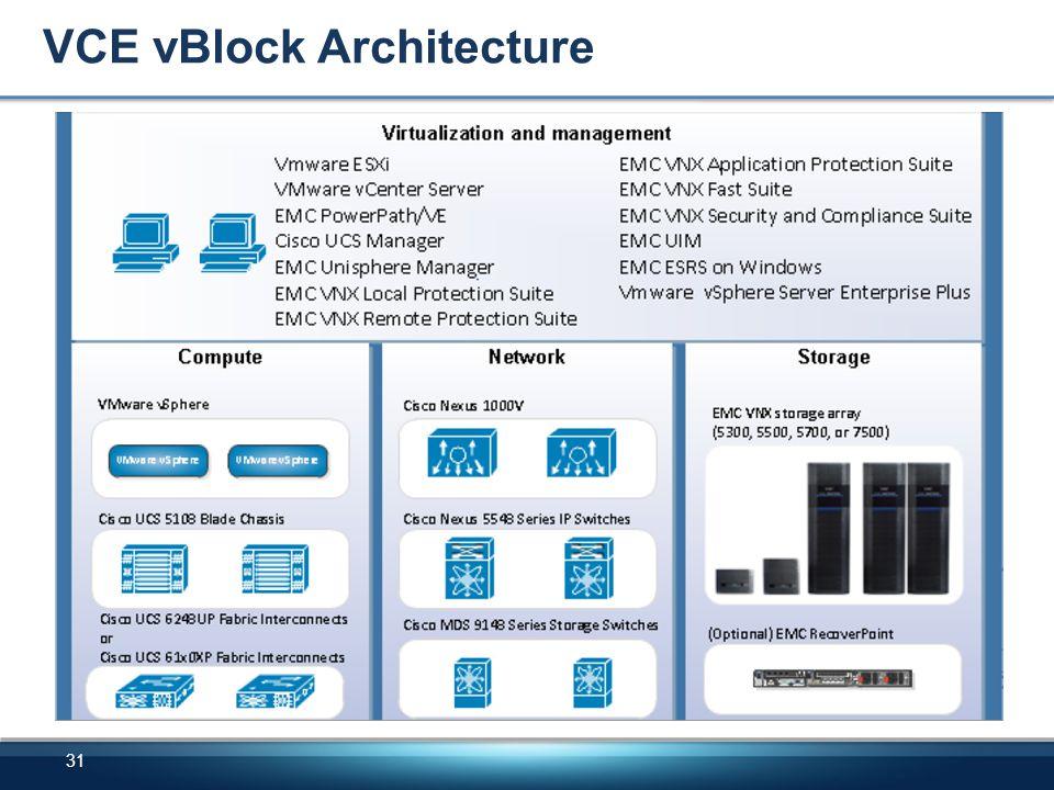 VCE vBlock Architecture 31