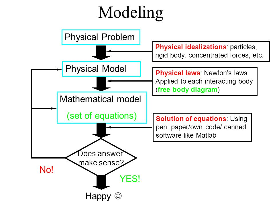 Physical Problem Physical Model Mathematical model (set of equations) Does answer make sense? Physical idealizations: particles, rigid body, concentra