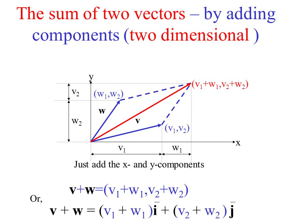 The sum of two vectors – by adding components (two dimensional ) (w 1,w 2 ) x y v (v 1,v 2 ) w w1w1 v1v1 w2w2 v2v2 (v 1 +w 1,v 2 +w 2 ) v+w=(v 1 +w 1,