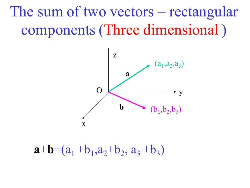 The sum of two vectors – rectangular components (Three dimensional ) z x y (a 1,a 2,a 3 ) (b 1,b 2,b 3 ) a b a+b=(a 1 +b 1,a 2 +b 2, a 3 +b 3 ) O