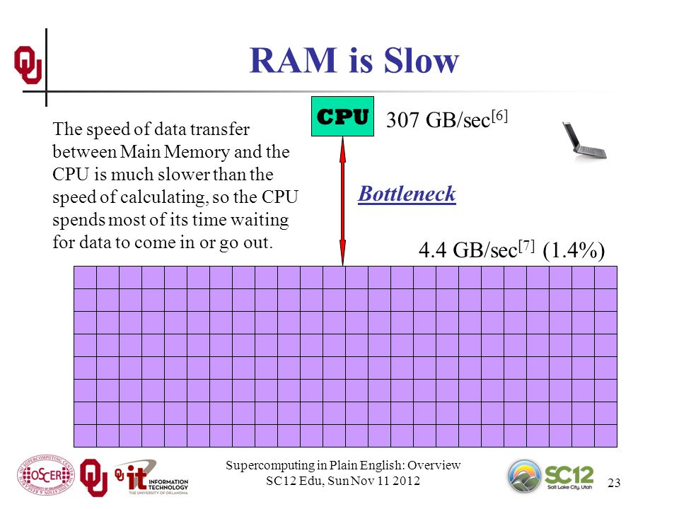 Supercomputing in Plain English: Overview SC12 Edu, Sun Nov 11 2012 23 RAM is Slow CPU 307 GB/sec [6] 4.4 GB/sec [7] (1.4%) Bottleneck The speed of data transfer between Main Memory and the CPU is much slower than the speed of calculating, so the CPU spends most of its time waiting for data to come in or go out.