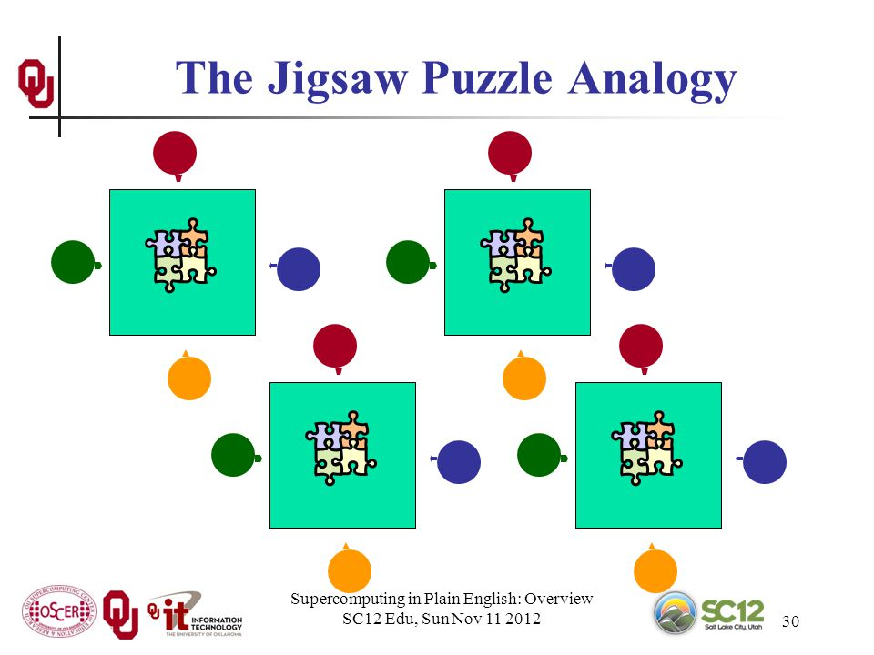 Supercomputing in Plain English: Overview SC12 Edu, Sun Nov 11 2012 30 The Jigsaw Puzzle Analogy