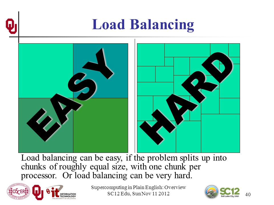 Supercomputing in Plain English: Overview SC12 Edu, Sun Nov 11 2012 40 Load Balancing Load balancing can be easy, if the problem splits up into chunks of roughly equal size, with one chunk per processor.
