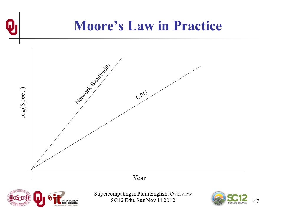 Supercomputing in Plain English: Overview SC12 Edu, Sun Nov 11 2012 47 Moores Law in Practice Year log(Speed) CPU Network Bandwidth